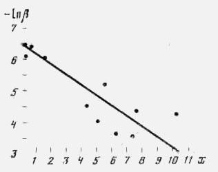 Зависимость активности трипсина от толщины слоя наложений (в полулогарифмических координатах)