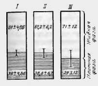 Распределение углеводов (I), общего азота (II) и липидов (III) между жидкой и плотной фазами химуса, в % к их общей массе