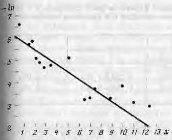 Зависимость активности α-амилазы от толщины слоя наложений (в полулогарифмических координатах)