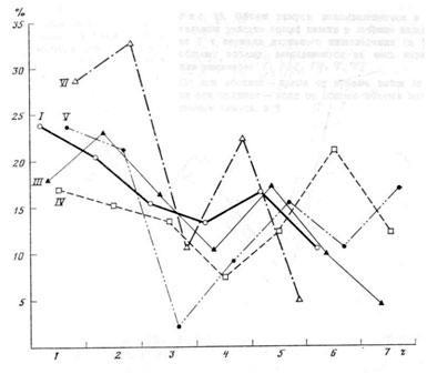 Объем химуса, всасывающегося в начальном участке тощей кишки в течение каждого из 7 ч периода активного пищеварения (в % к общему объему, всосавшемуся за весь периода) для рационов: I, III, IV, V, VI