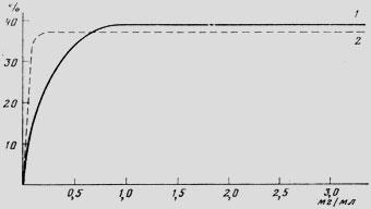 Интенсивность гидролиза белка питательных смесей из натуральных продуктов в зависимости от дозы лиофилизированного дуоденального сока (1) и лиофилизированных флокул эндогенной плотной фазы дуоденального сока (2)