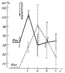 Концентрация глюкозы в крови